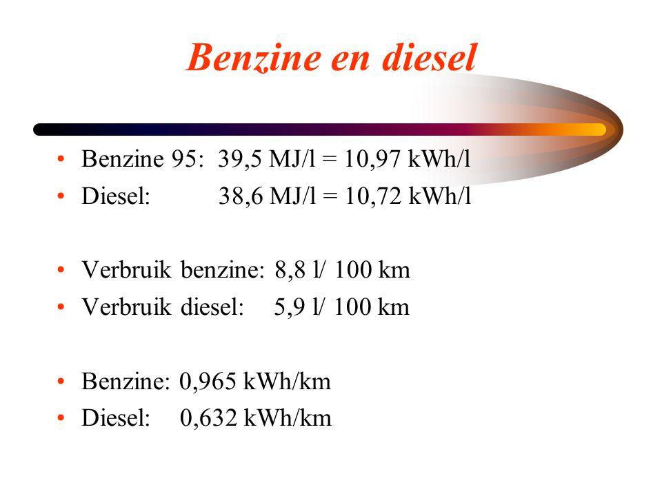 Benzine en diesel Benzine 95: 39,5 MJ/l = 10,97 kWh/l