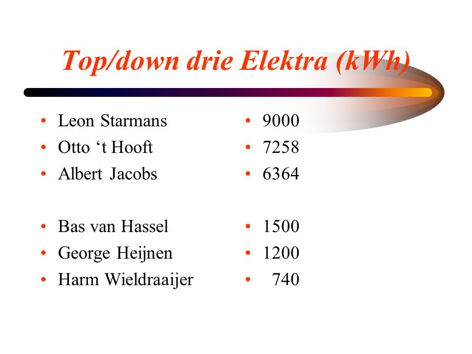 Top/down drie Elektra (kWh)