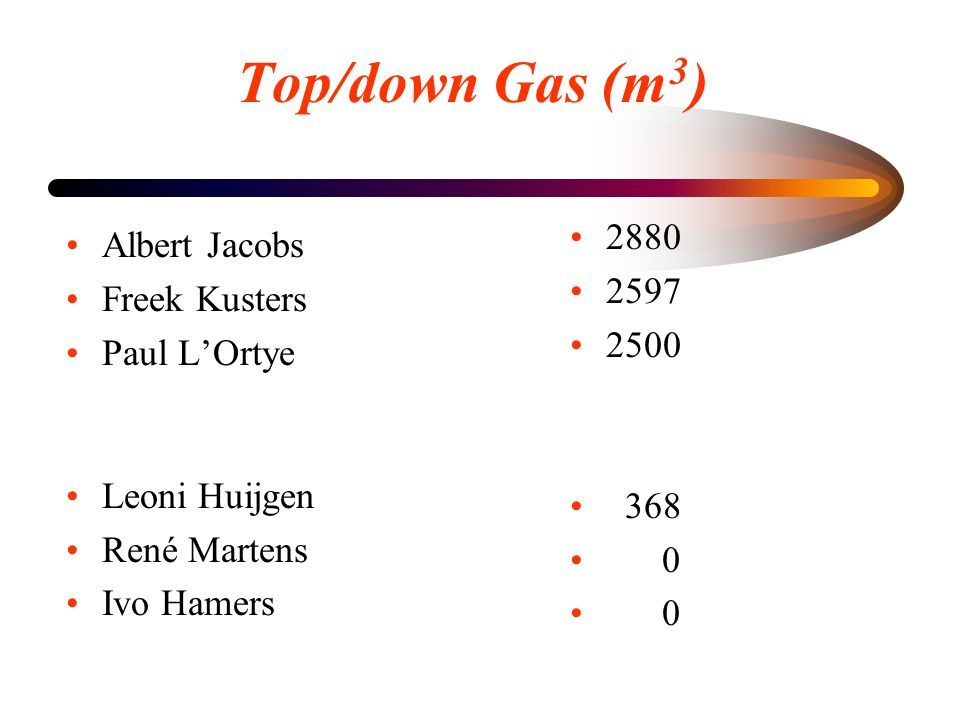 Top/down Gas (m3) 2880 Albert Jacobs 2597 Freek Kusters 2500