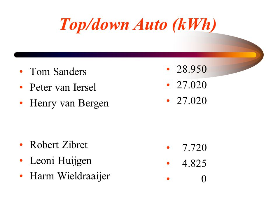 Top/down Auto (kWh) 28.950 Tom Sanders 27.020 Peter van Iersel