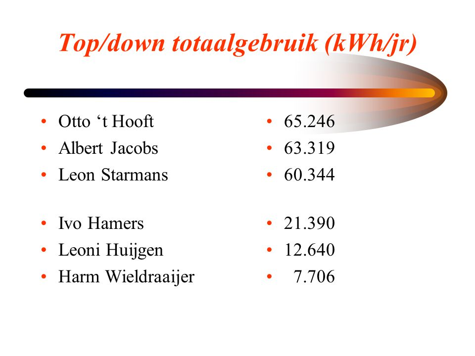 Top/down totaalgebruik (kWh/jr)