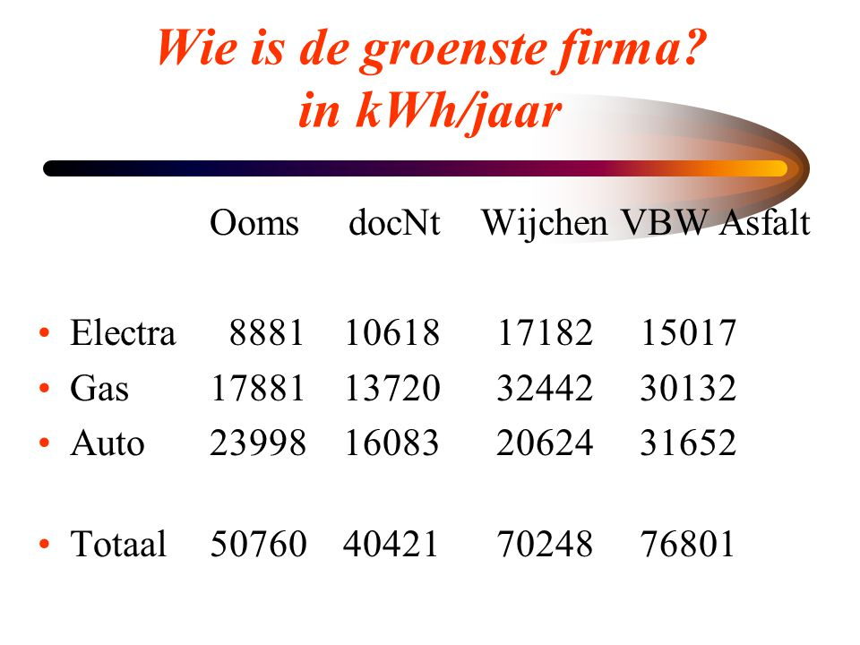 Wie is de groenste firma in kWh/jaar