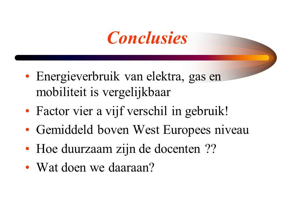 Conclusies Energieverbruik van elektra, gas en mobiliteit is vergelijkbaar. Factor vier a vijf verschil in gebruik!