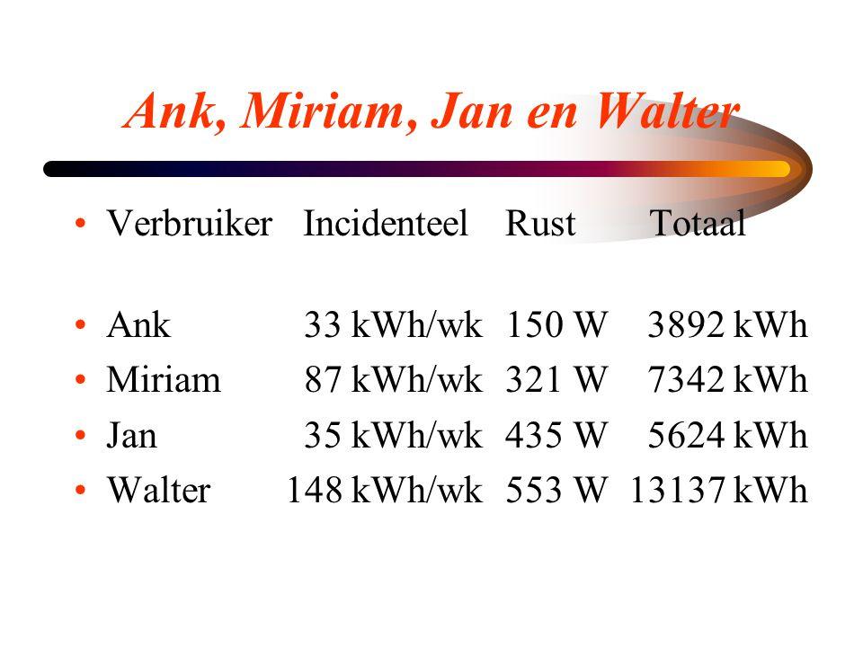 Ank, Miriam, Jan en Walter