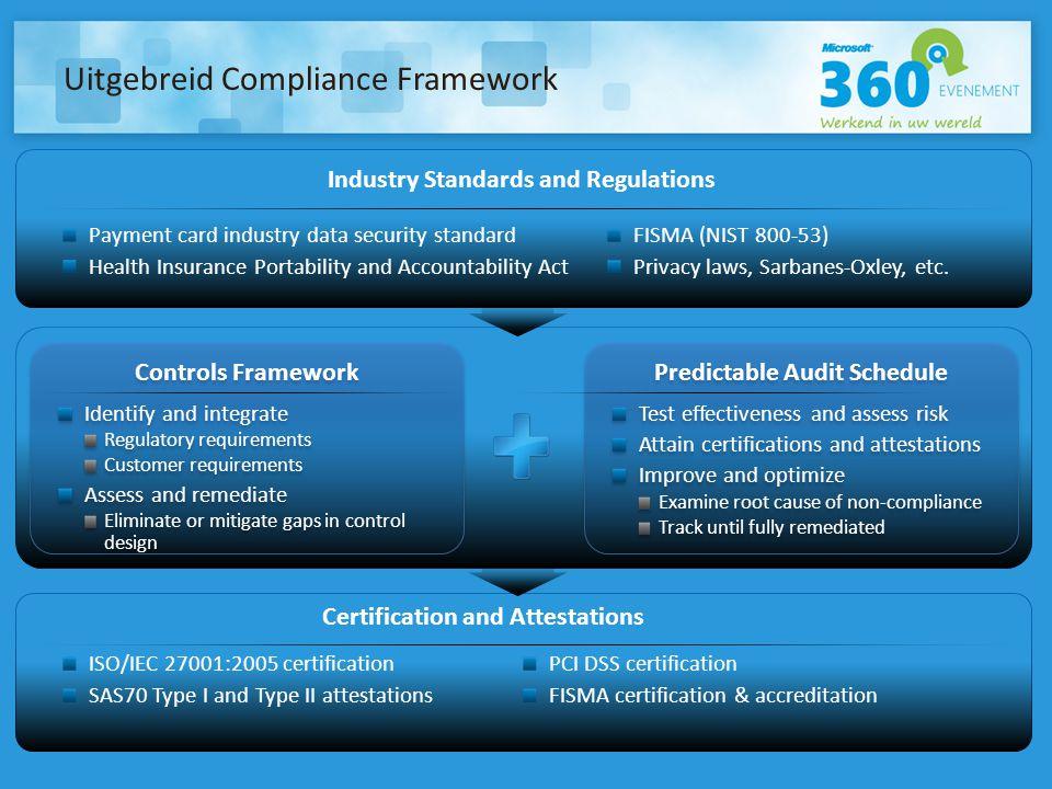 Uitgebreid Compliance Framework