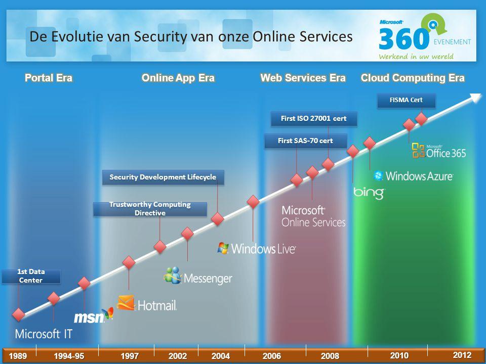 De Evolutie van Security van onze Online Services