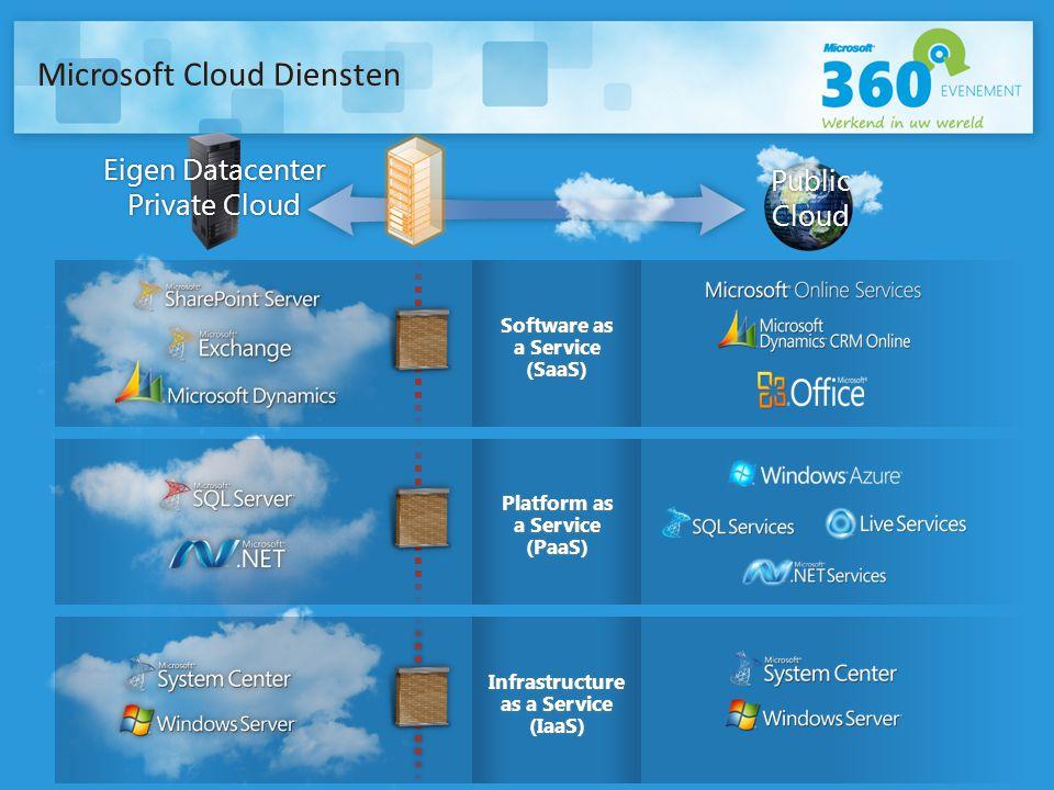 Microsoft Cloud Diensten
