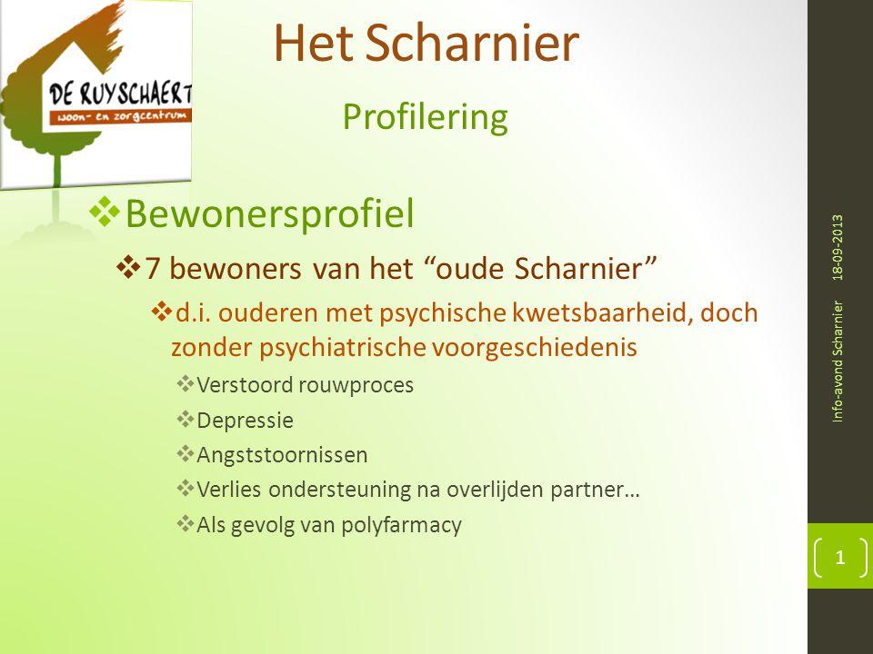 Het Scharnier Bewonersprofiel Profilering
