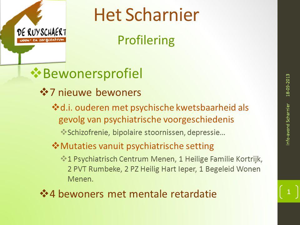 Het Scharnier Bewonersprofiel Profilering 7 nieuwe bewoners