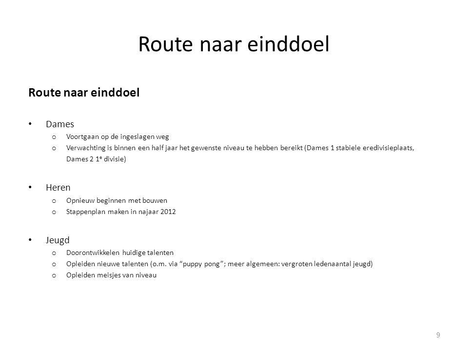 Route naar einddoel Route naar einddoel Dames Heren Jeugd