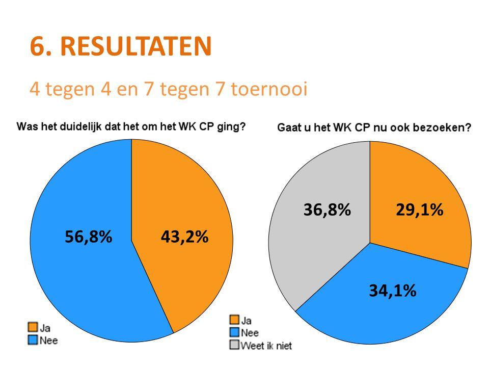 6. Resultaten 4 tegen 4 en 7 tegen 7 toernooi 36,8% 29,1% 56,8% 43,2%