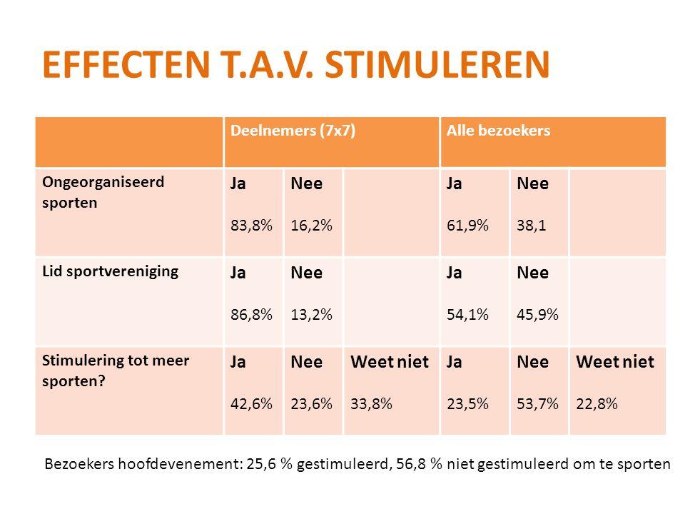 Effecten t.a.v. stimuleren