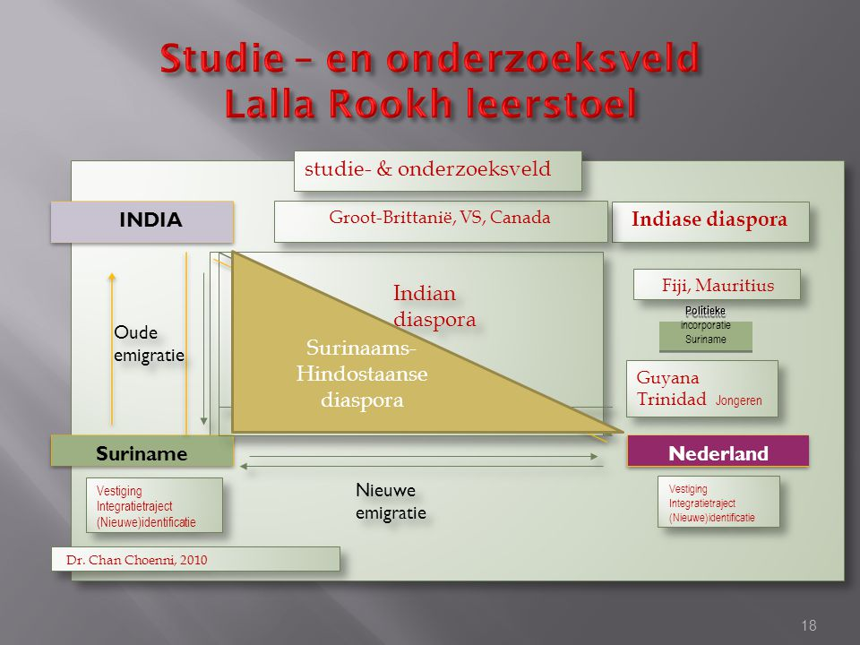 Studie – en onderzoeksveld Lalla Rookh leerstoel