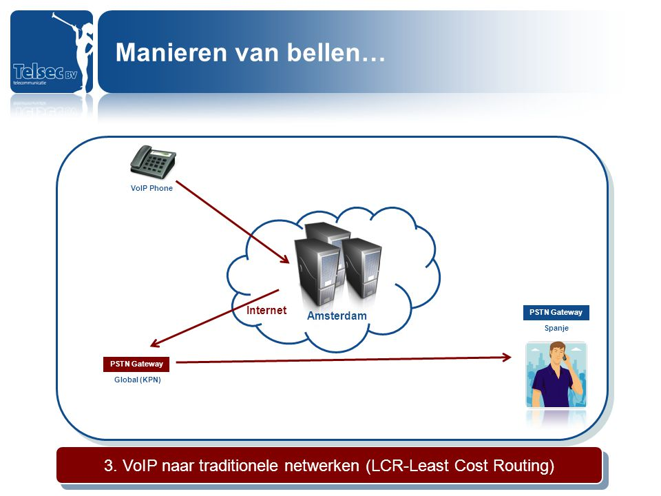 3. VoIP naar traditionele netwerken (LCR-Least Cost Routing)