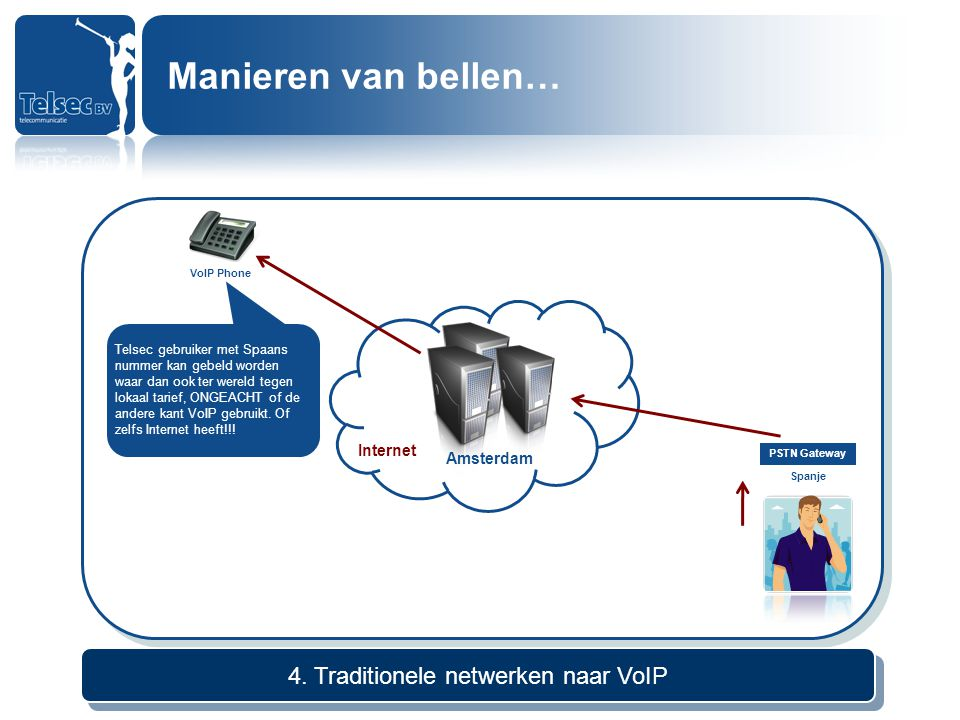 4. Traditionele netwerken naar VoIP