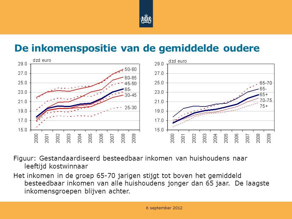 De inkomenspositie van de gemiddelde oudere