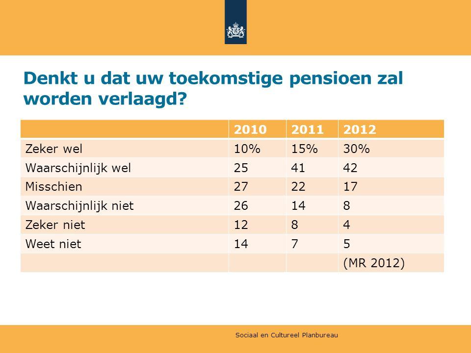 Denkt u dat uw toekomstige pensioen zal worden verlaagd