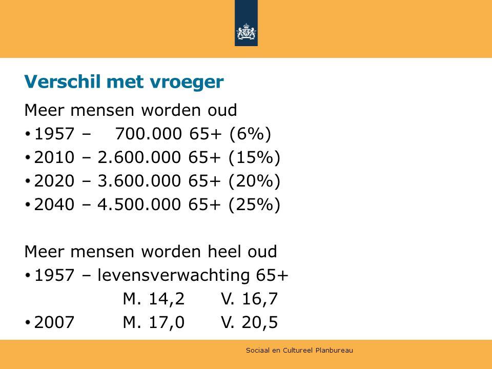 Verschil met vroeger Meer mensen worden oud 1957 – 700.000 65+ (6%)