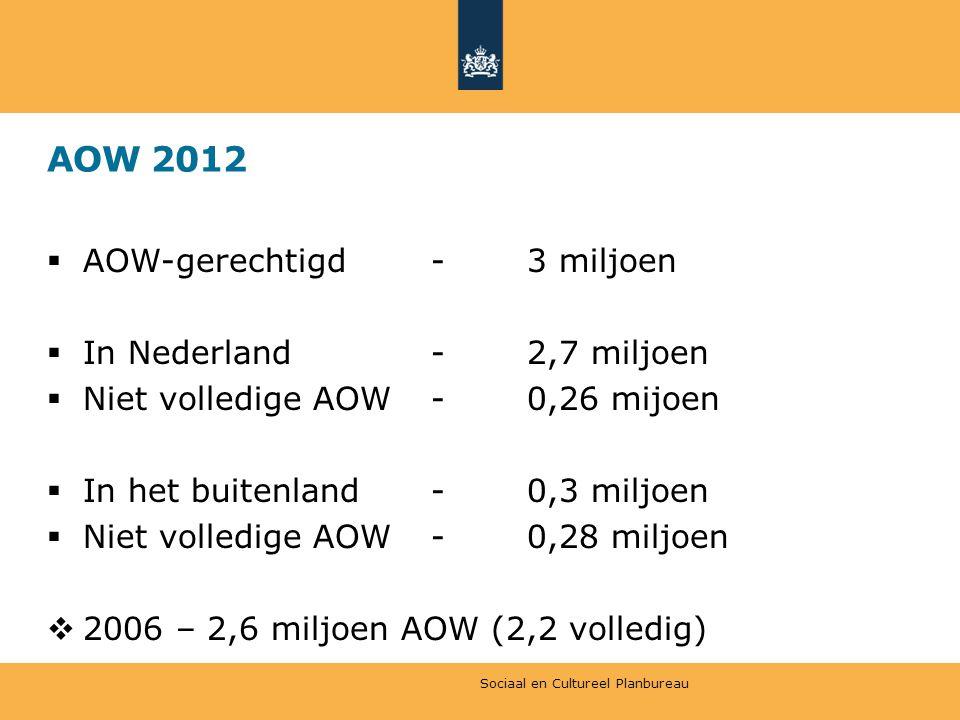 AOW 2012 AOW-gerechtigd - 3 miljoen In Nederland - 2,7 miljoen