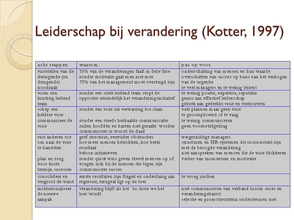 Leiderschap bij verandering (Kotter, 1997)