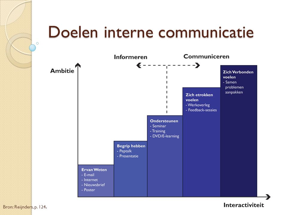 Doelen interne communicatie
