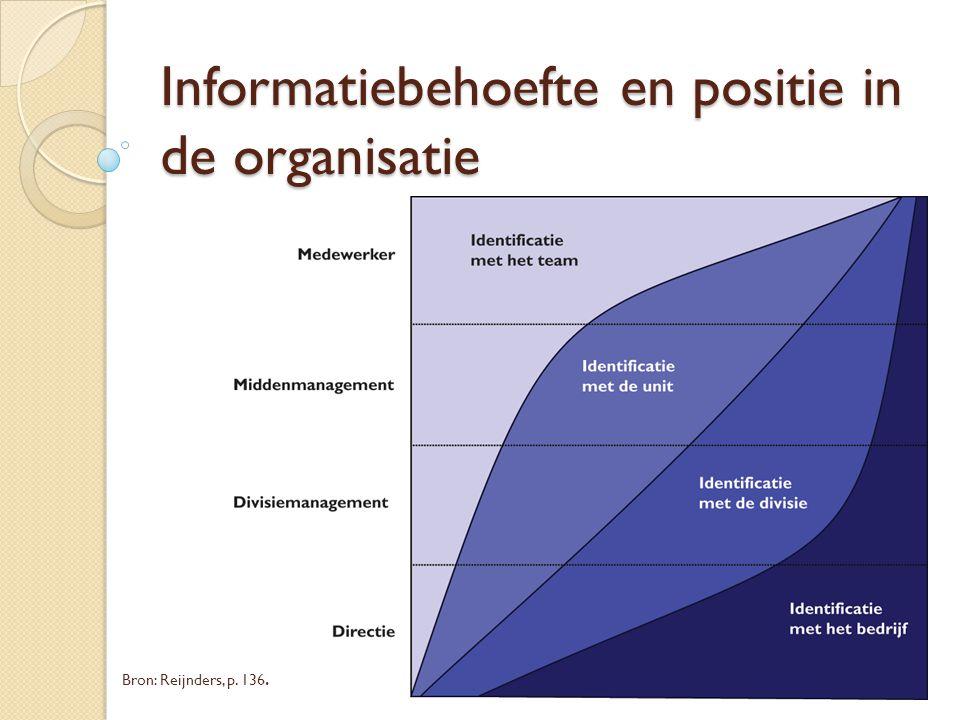 Informatiebehoefte en positie in de organisatie