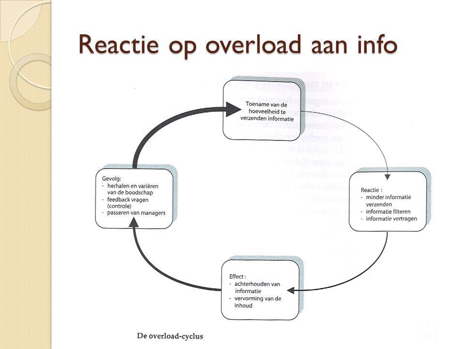 Reactie op overload aan info