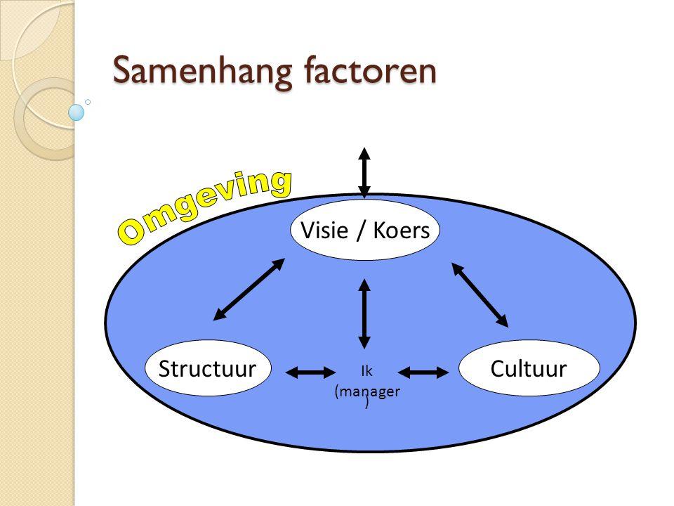 Samenhang factoren Omgeving Visie / Koers Cultuur Structuur Ik