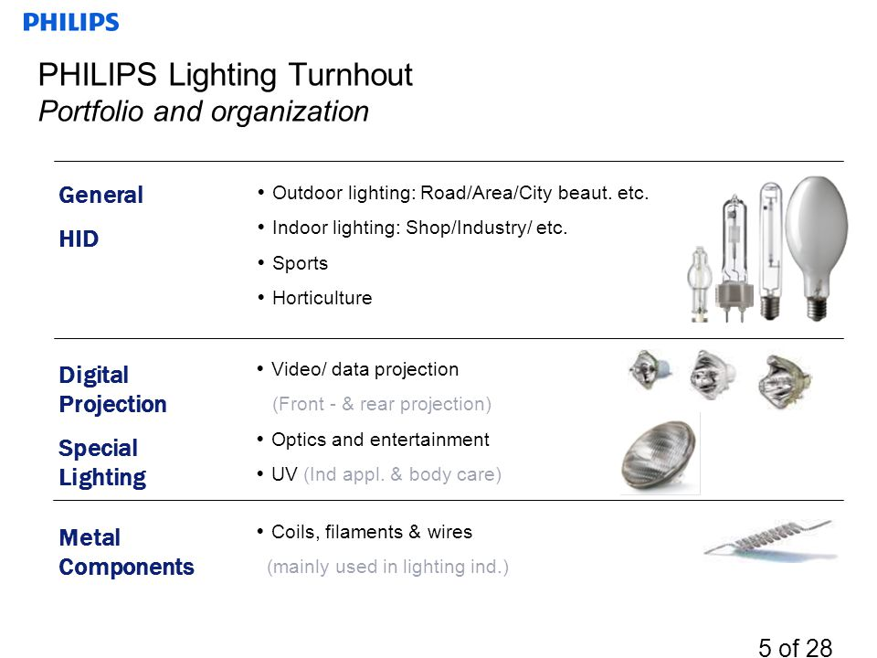 PHILIPS Lighting Turnhout Portfolio and organization