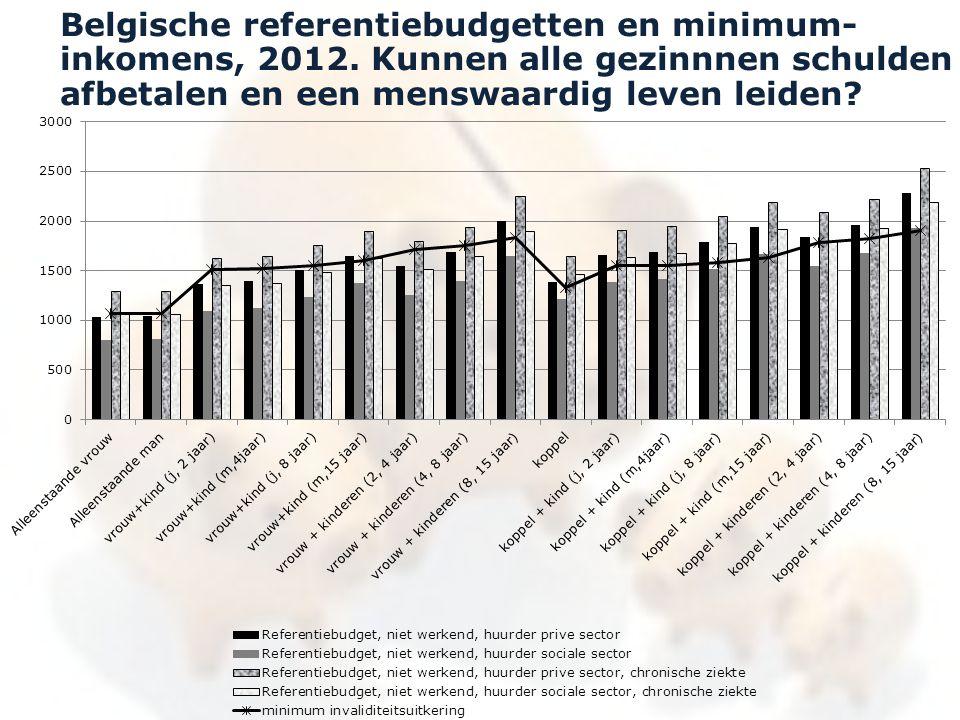 Belgische referentiebudgetten en minimum-inkomens, 2012