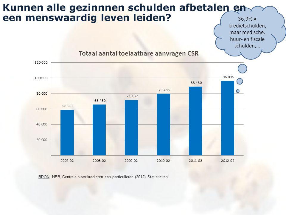 36,9% ≠ kredietschulden, maar medische, huur- en fiscale schulden,…
