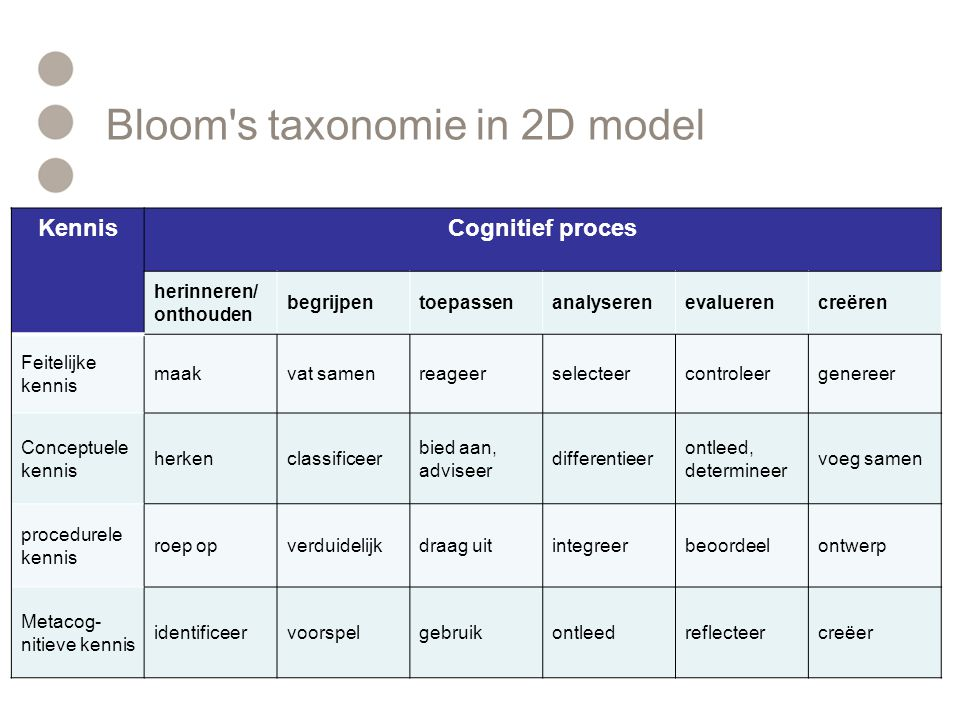 Bloom s taxonomie in 2D model