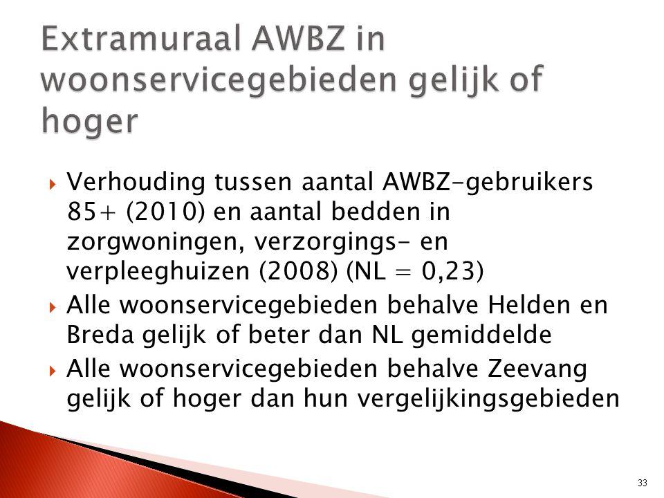 Extramuraal AWBZ in woonservicegebieden gelijk of hoger