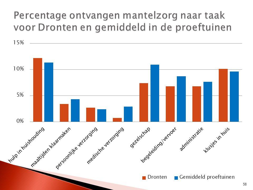 Percentage ontvangen mantelzorg naar taak voor Dronten en gemiddeld in de proeftuinen