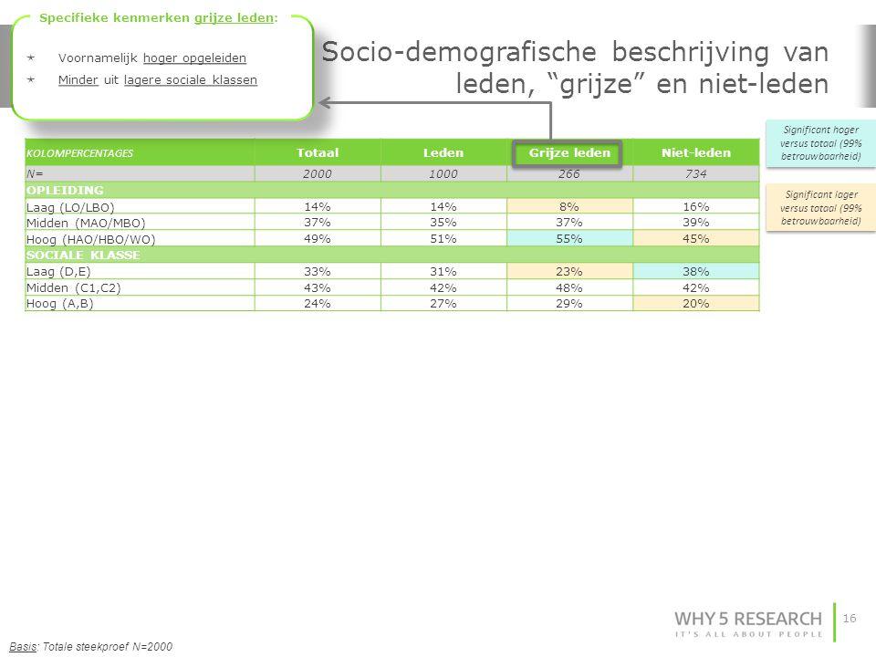 Socio-demografische beschrijving van leden, grijze en niet-leden