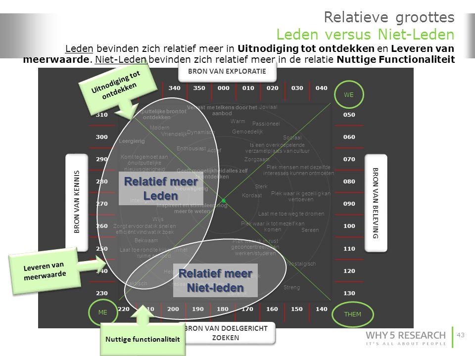 Relatieve groottes Leden versus Niet-Leden Leden bevinden zich relatief meer in Uitnodiging tot ontdekken en Leveren van meerwaarde. Niet-Leden bevinden zich relatief meer in de relatie Nuttige Functionaliteit