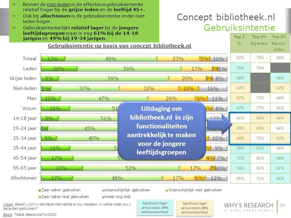 Concept bibliotheek.nl Gebruiksintentie