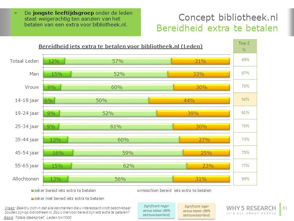 Concept bibliotheek.nl Bereidheid extra te betalen