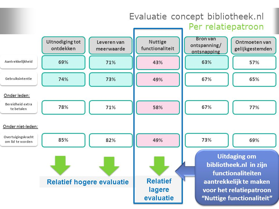 Evaluatie concept bibliotheek.nl Per relatiepatroon