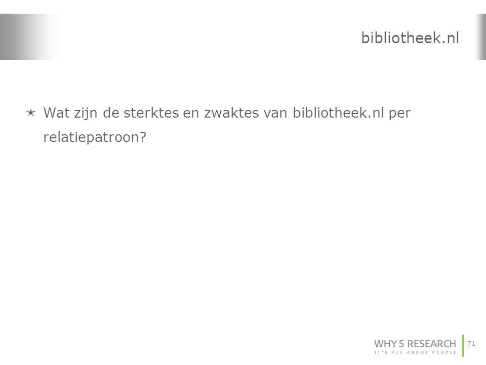 bibliotheek.nl Wat zijn de sterktes en zwaktes van bibliotheek.nl per relatiepatroon
