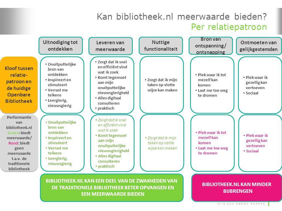 Kan bibliotheek.nl meerwaarde bieden Per relatiepatroon
