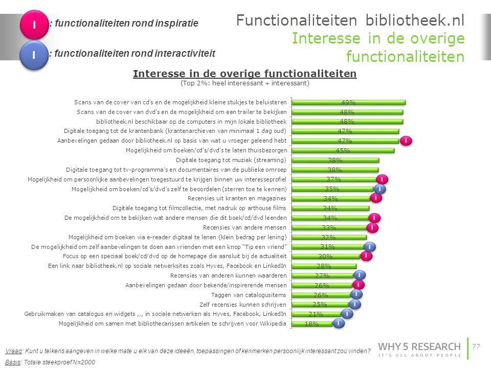 I : functionaliteiten rond inspiratie. Functionaliteiten bibliotheek.nl Interesse in de overige functionaliteiten.