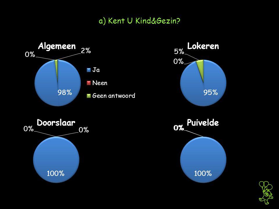 a) Kent U Kind&Gezin
