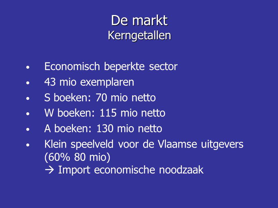 De markt Kerngetallen Economisch beperkte sector 43 mio exemplaren