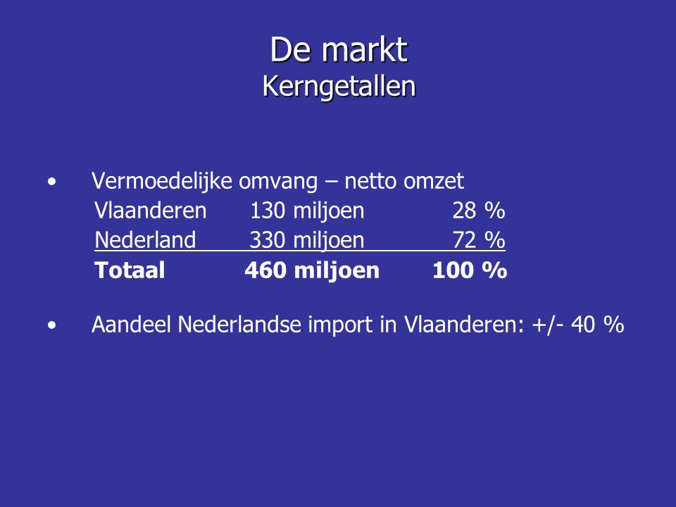 De markt Kerngetallen Vermoedelijke omvang – netto omzet
