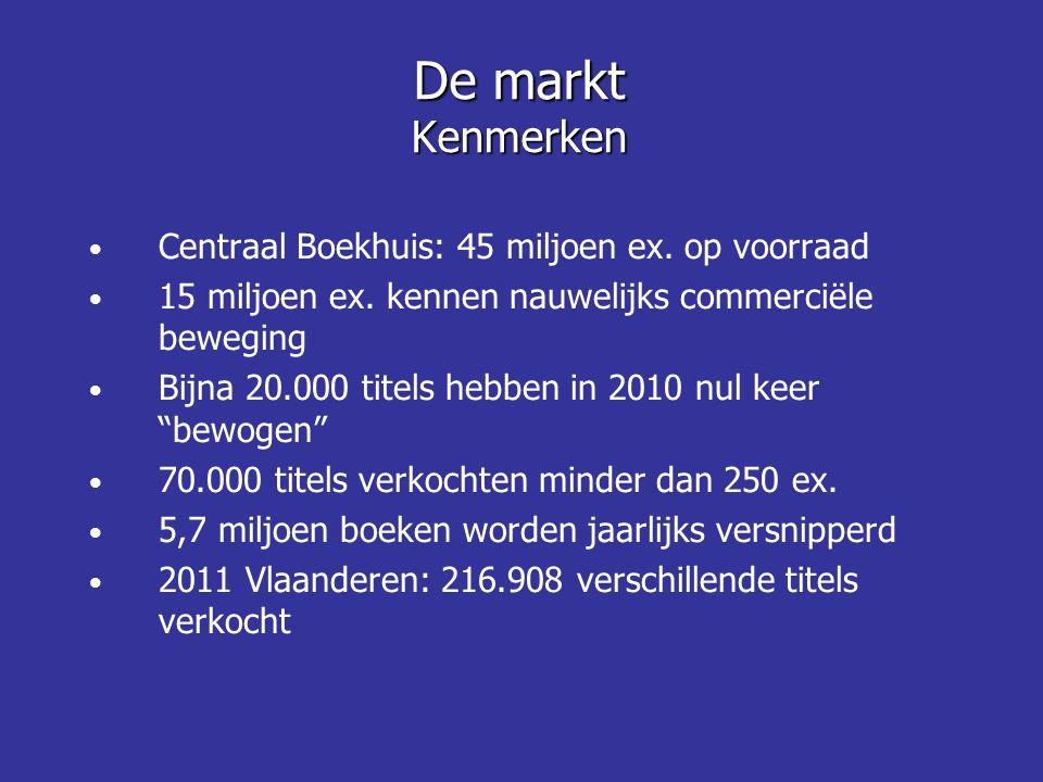 De markt Kenmerken Centraal Boekhuis: 45 miljoen ex. op voorraad