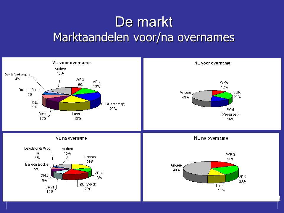 De markt Marktaandelen voor/na overnames