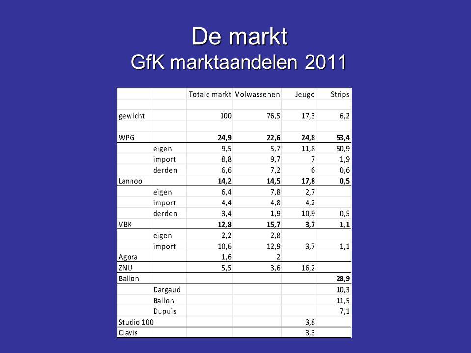 De markt GfK marktaandelen 2011