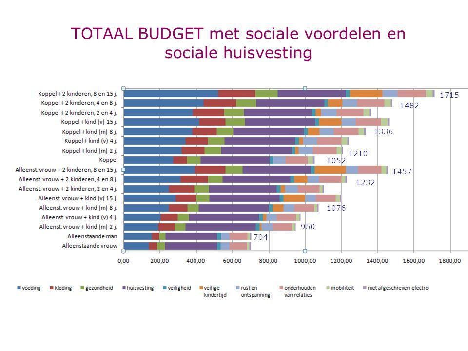 TOTAAL BUDGET met sociale voordelen en sociale huisvesting