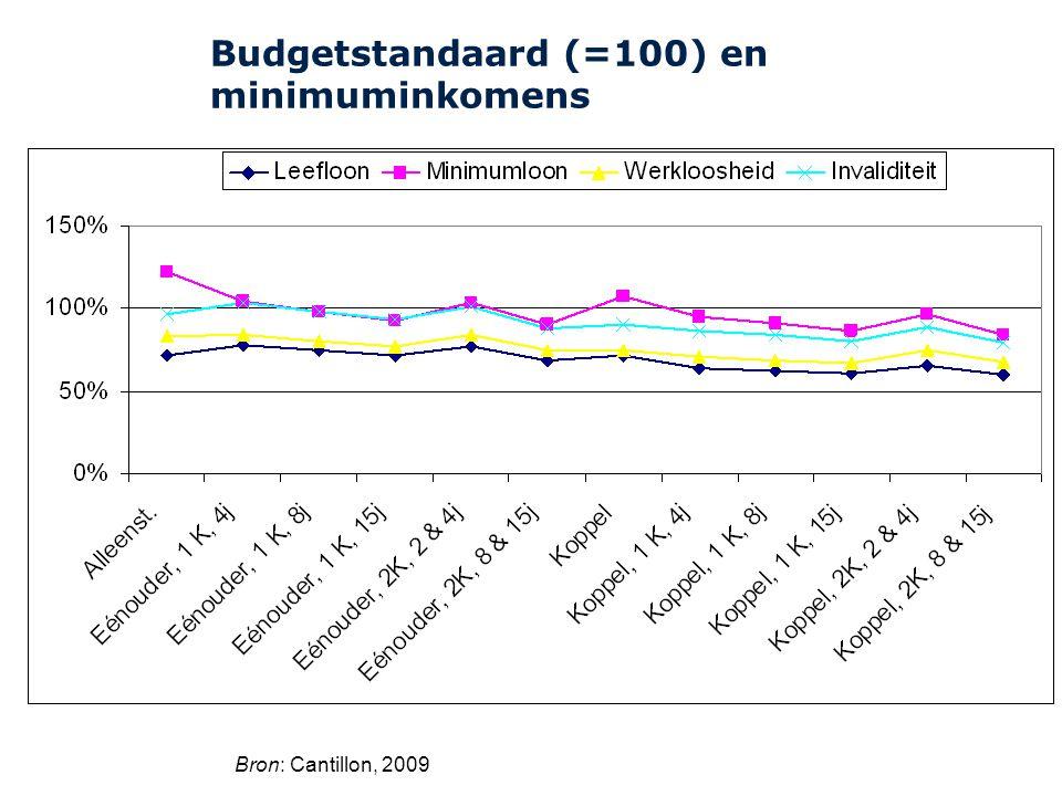 Budgetstandaard (=100) en minimuminkomens